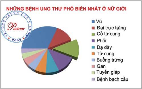 Bệnh ung thư tại Việt Nam